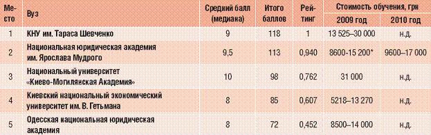 Рейтинг вузів України - 2010